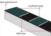 Купить рубероид ркк 350 в Днепропетровске
